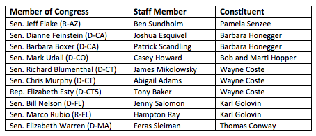 Members of Congress table