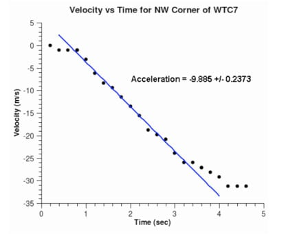 Chandler-Velocity-vs-Time